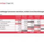 Lightspeed-Umfrage: Deutsche sind solidarisch mit ihrer Gastronomie
